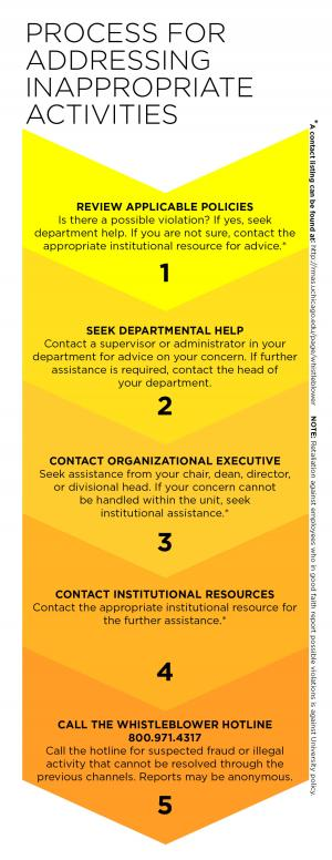 Click on the image to view the steps in the whistleblower process.